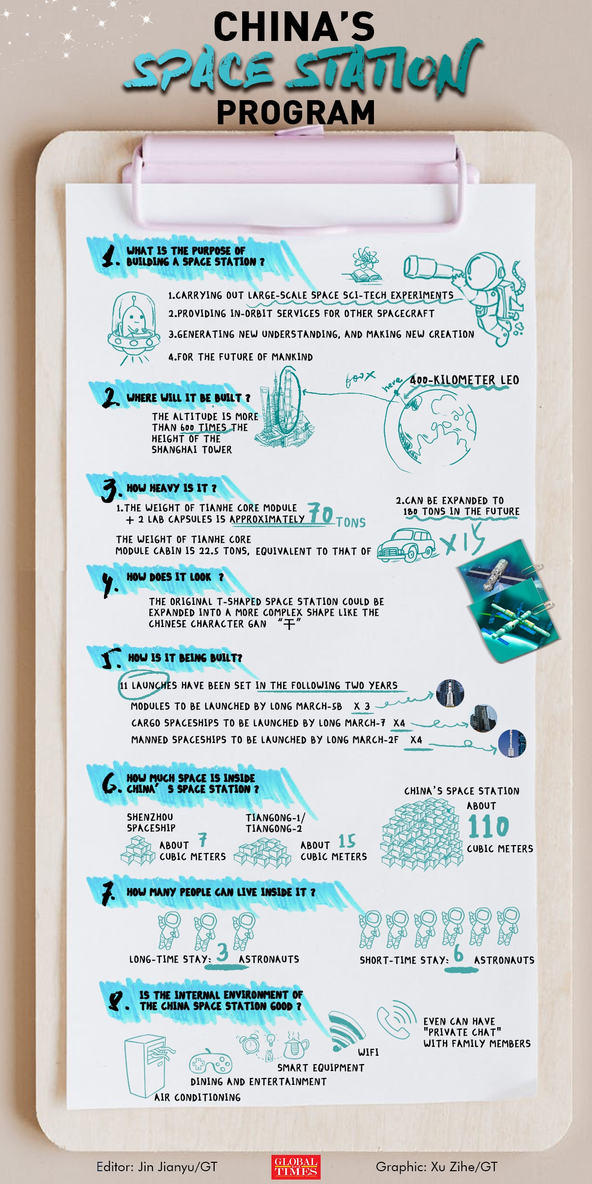 China's space station program Infographic: Xu Zihe/GT