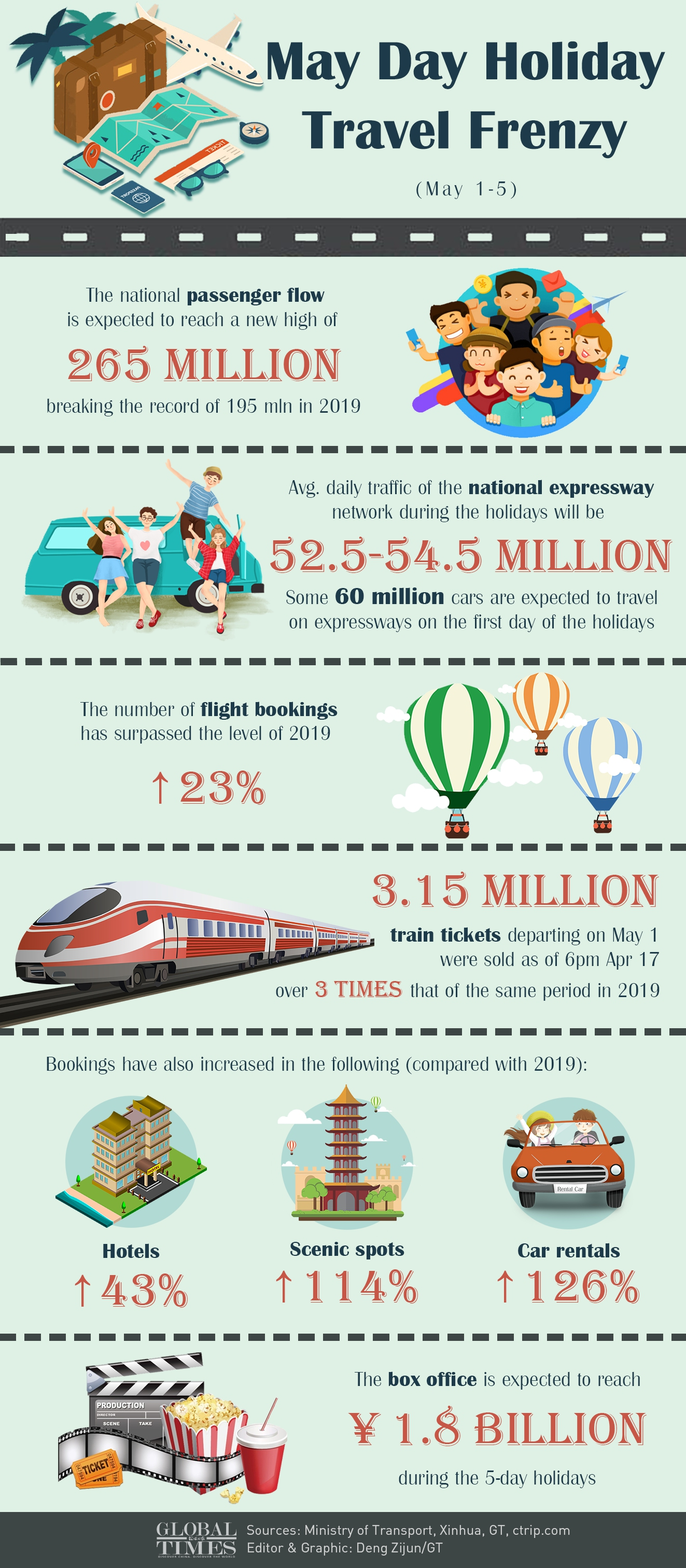 May Day Holiday Travel Frenzy Infographic: Deng Zijun/GT
