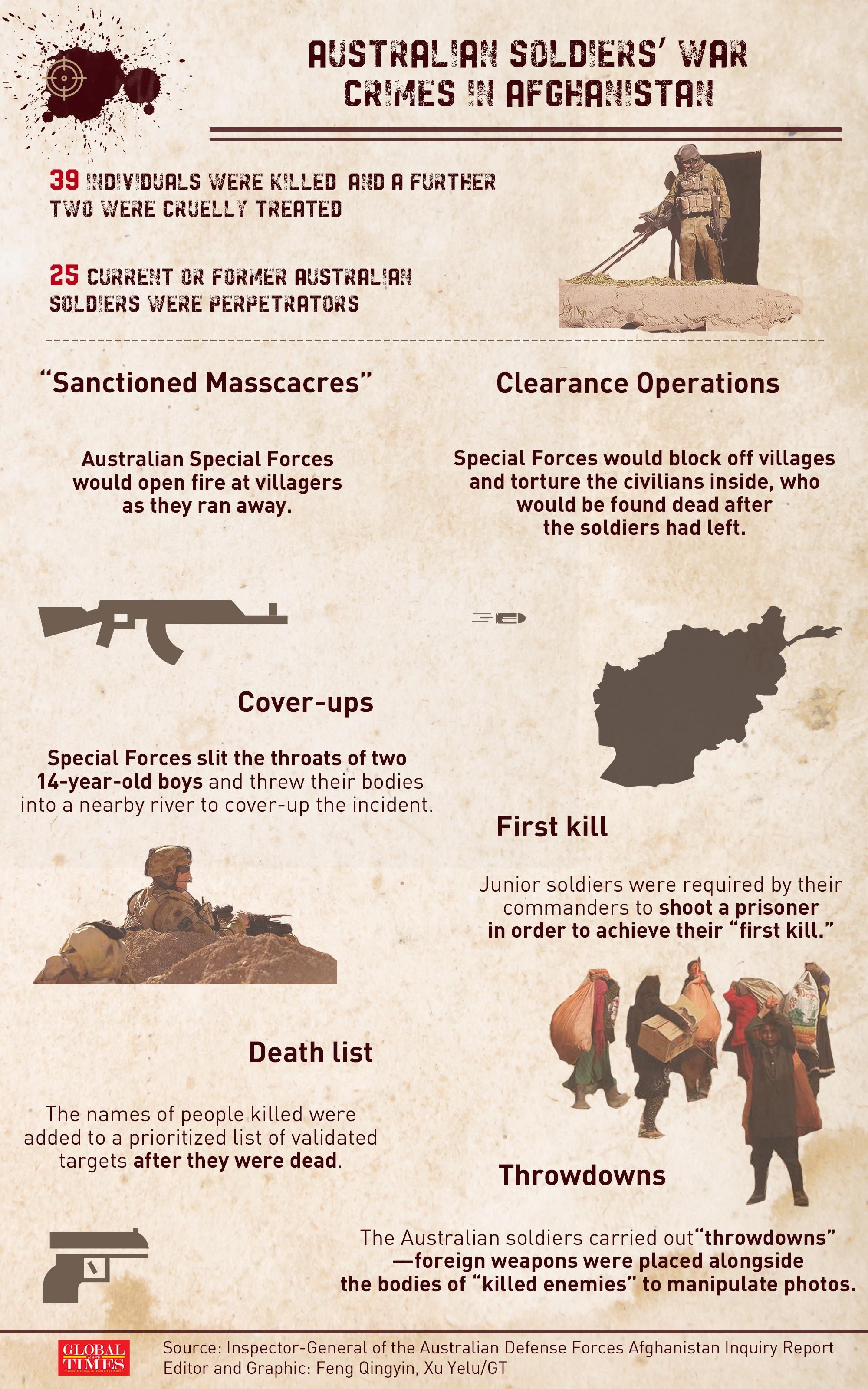 Australian soldiers' war crimes in Afghanistan. Infographic: GT