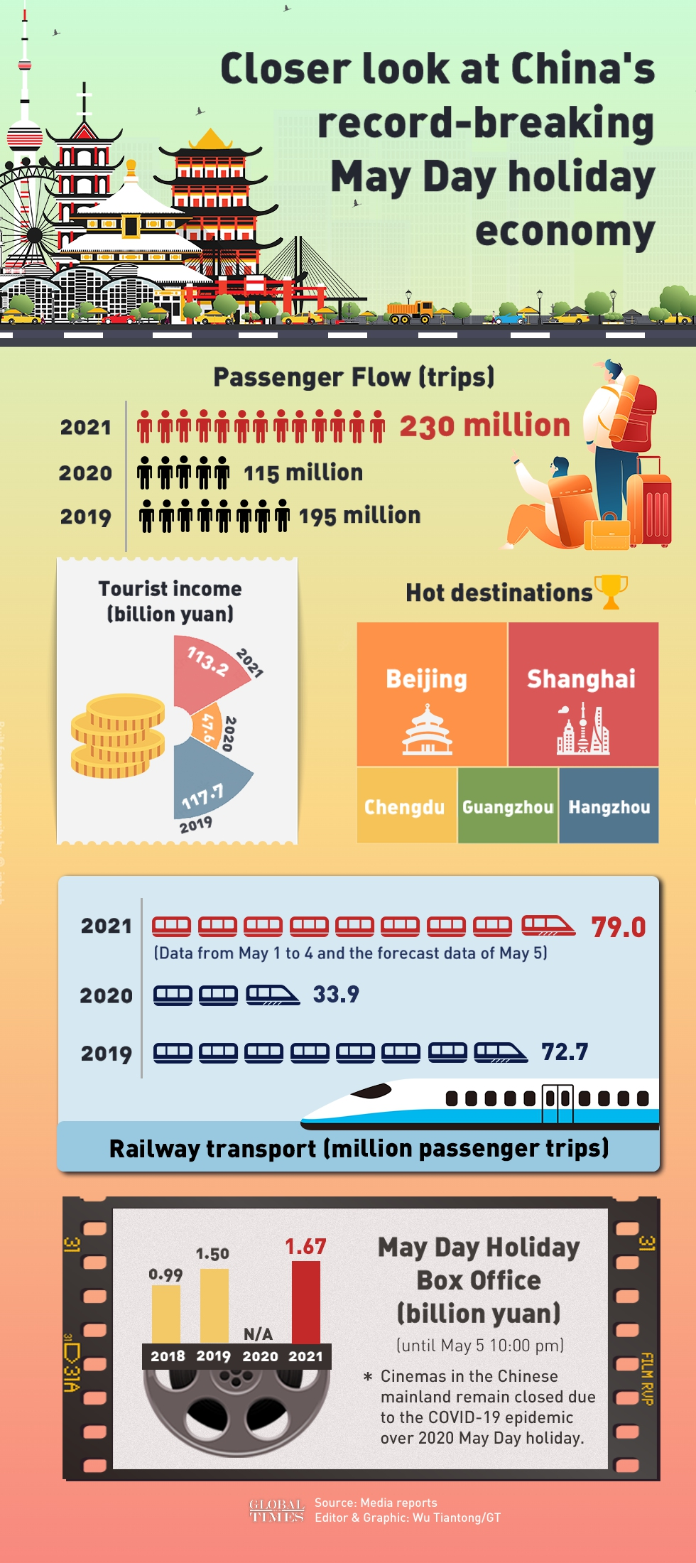 Closer look at China's record-breaking May Day holiday economy Infographic: Wu Tiantong/GT