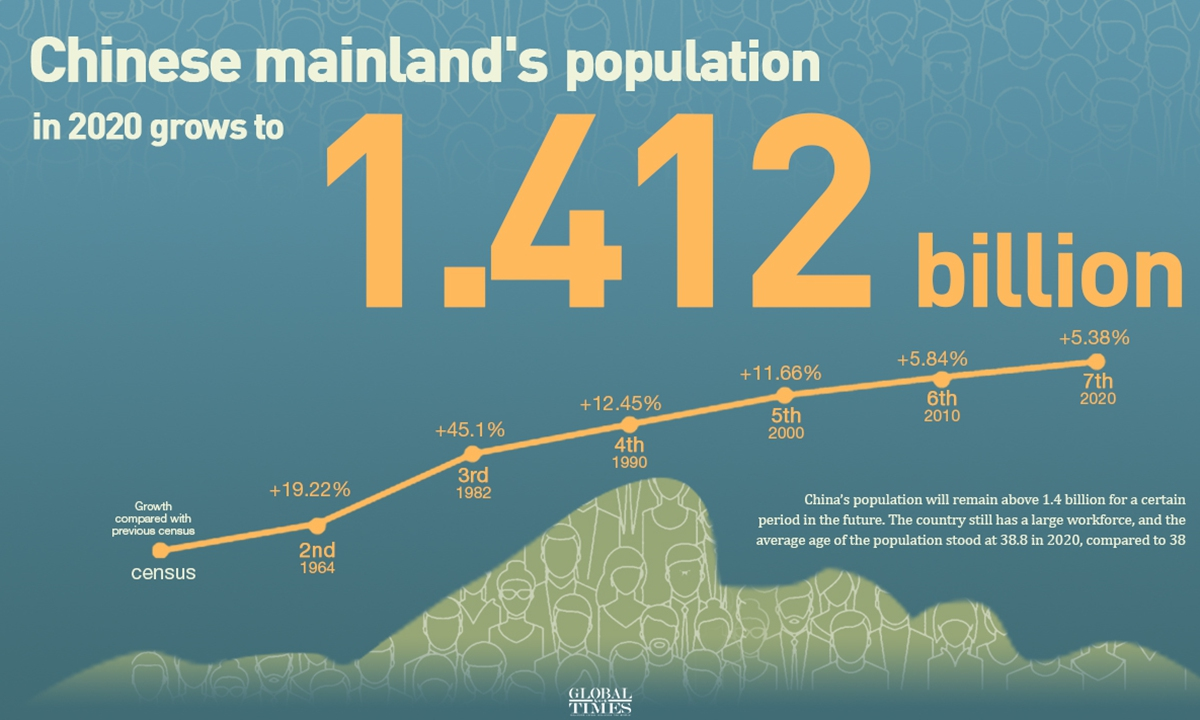Chinese mainland's population in 2020 grows to 1.412 billion. Graphic: GT