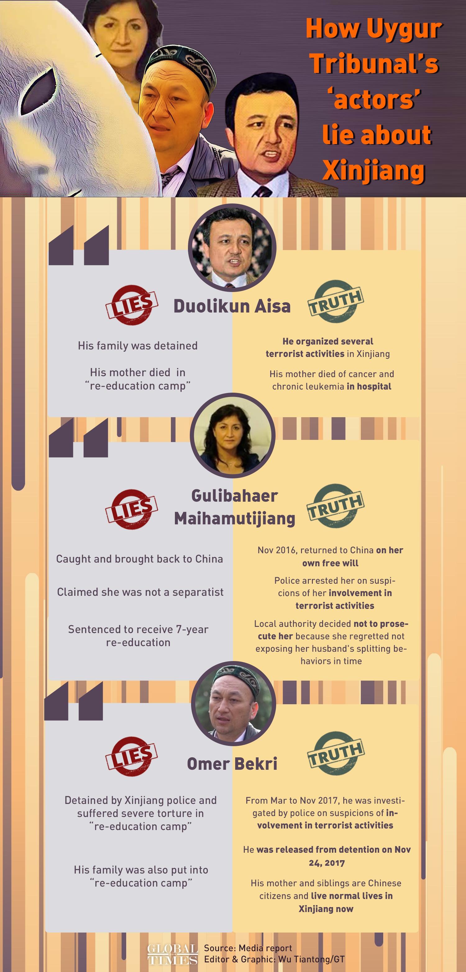How Uygur Tribunal's 'actors' lie about Xinjiang Infographic: Wu Tiantong/GT