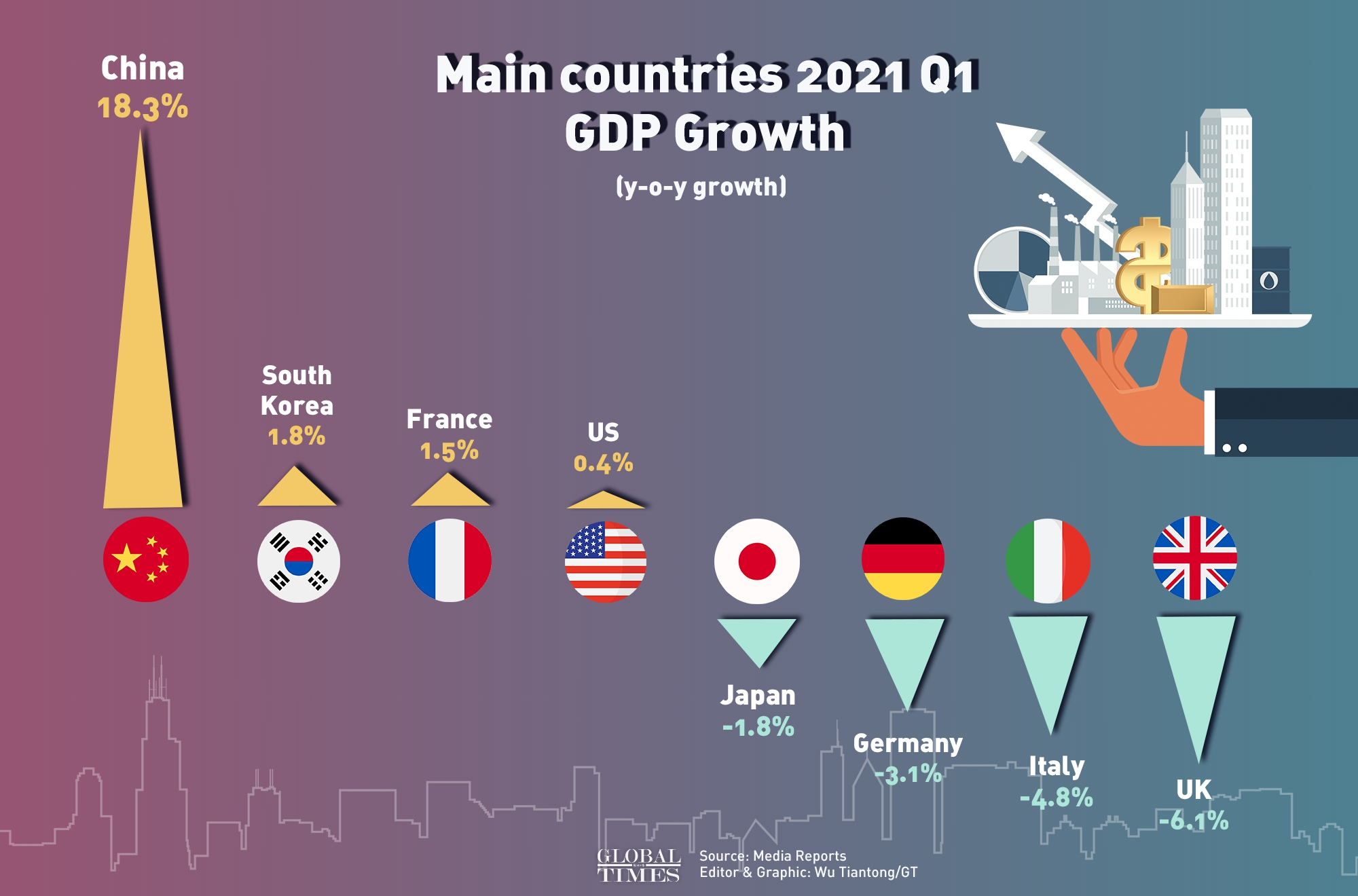 World main countries 2021 Q1 GDP Growth Infographic: Wu Tiantong/GT