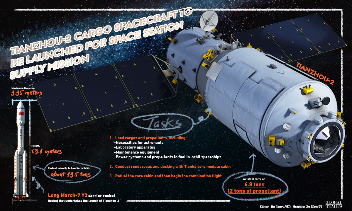 Tianzhou to be launched Graphic:GT
