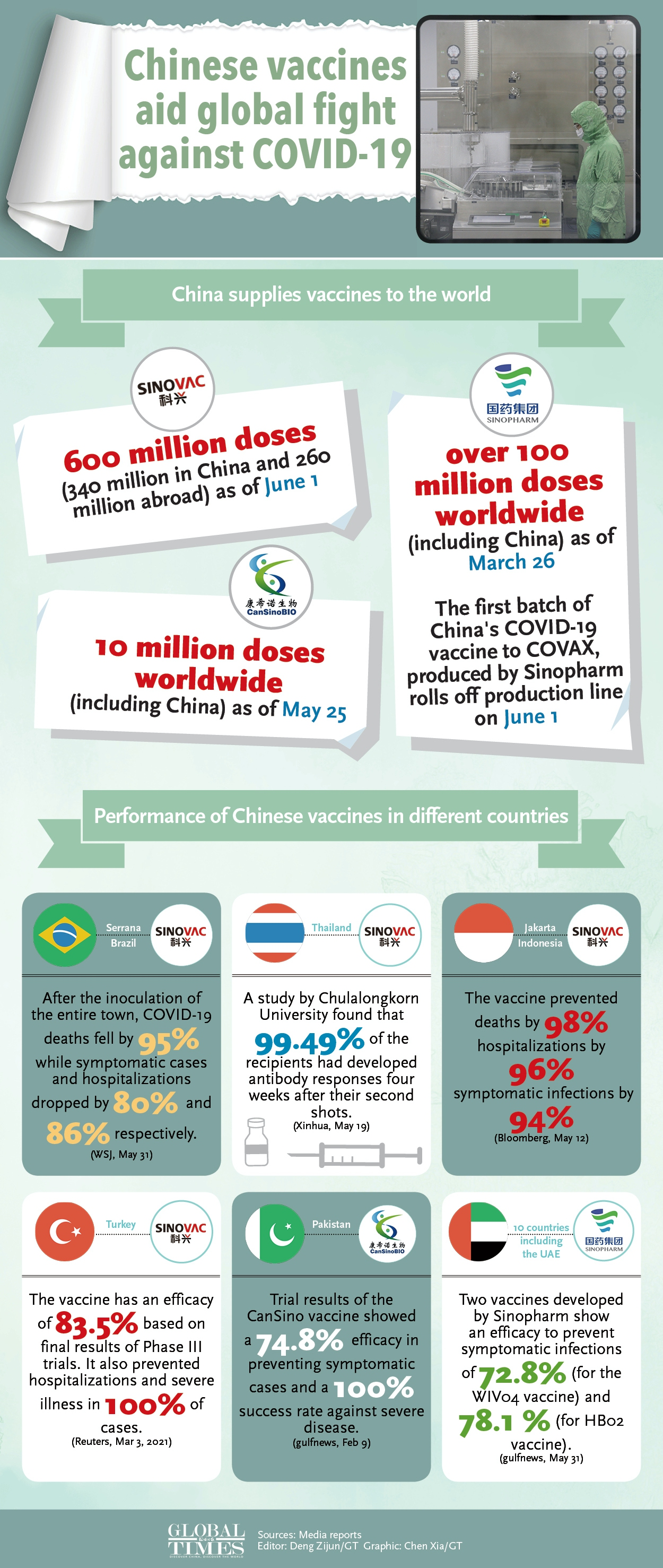Chinese vaccines aid global fight against COVID-19 Infographic: Chen Xia/GT
