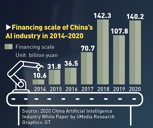 Financing scale of China's AI industry