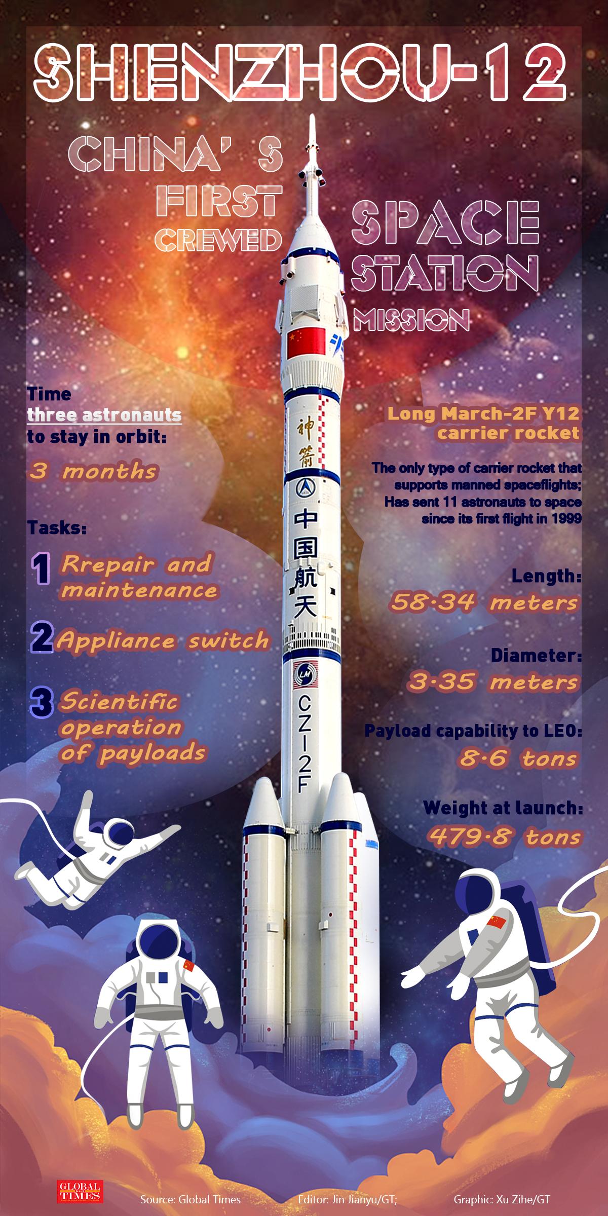 Shenzhou-12, China's first crewed space station mission, explained Graphic: Jin Jianyu, Xu Zihe/GT