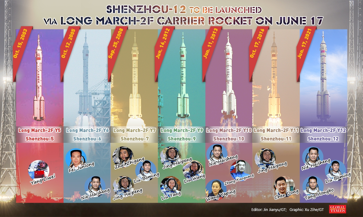 Shenzhou-12 to belaunched via Long March-2F carrier rocket on June 17 Infographic:Xu Zihe/GT