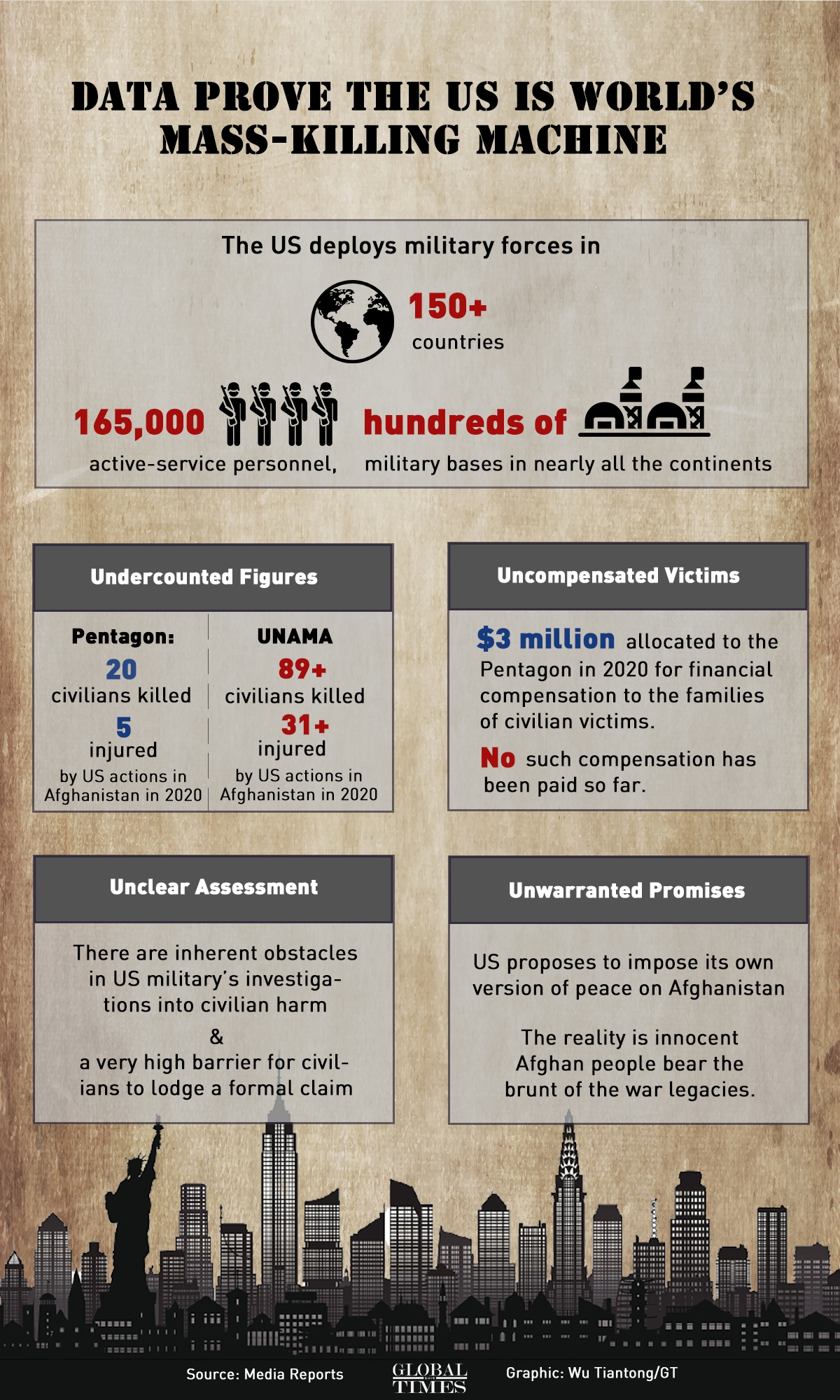 Data prove the US is world's mass-killing machine Infographic: Wu Tiantong/GT