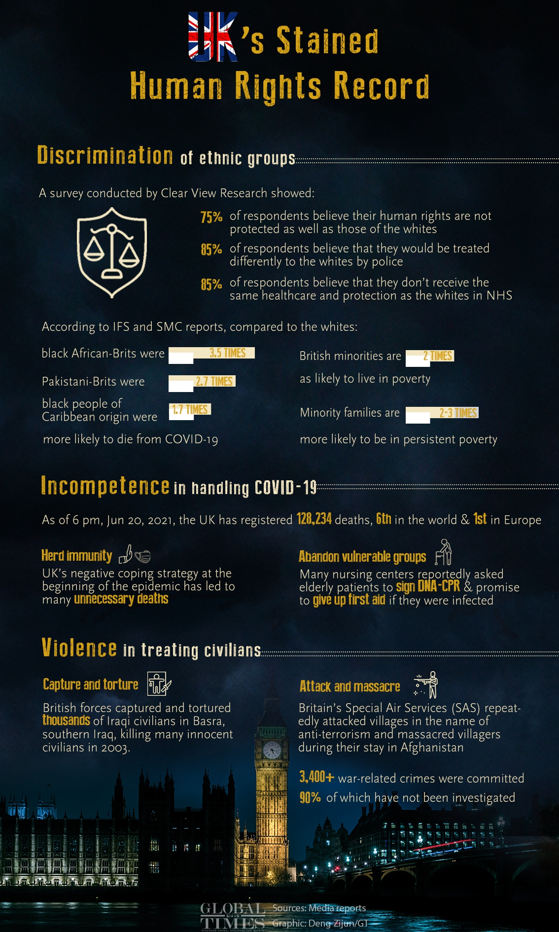 UK's Stained Human Rights Record Graphic: Deng Zijun/GT