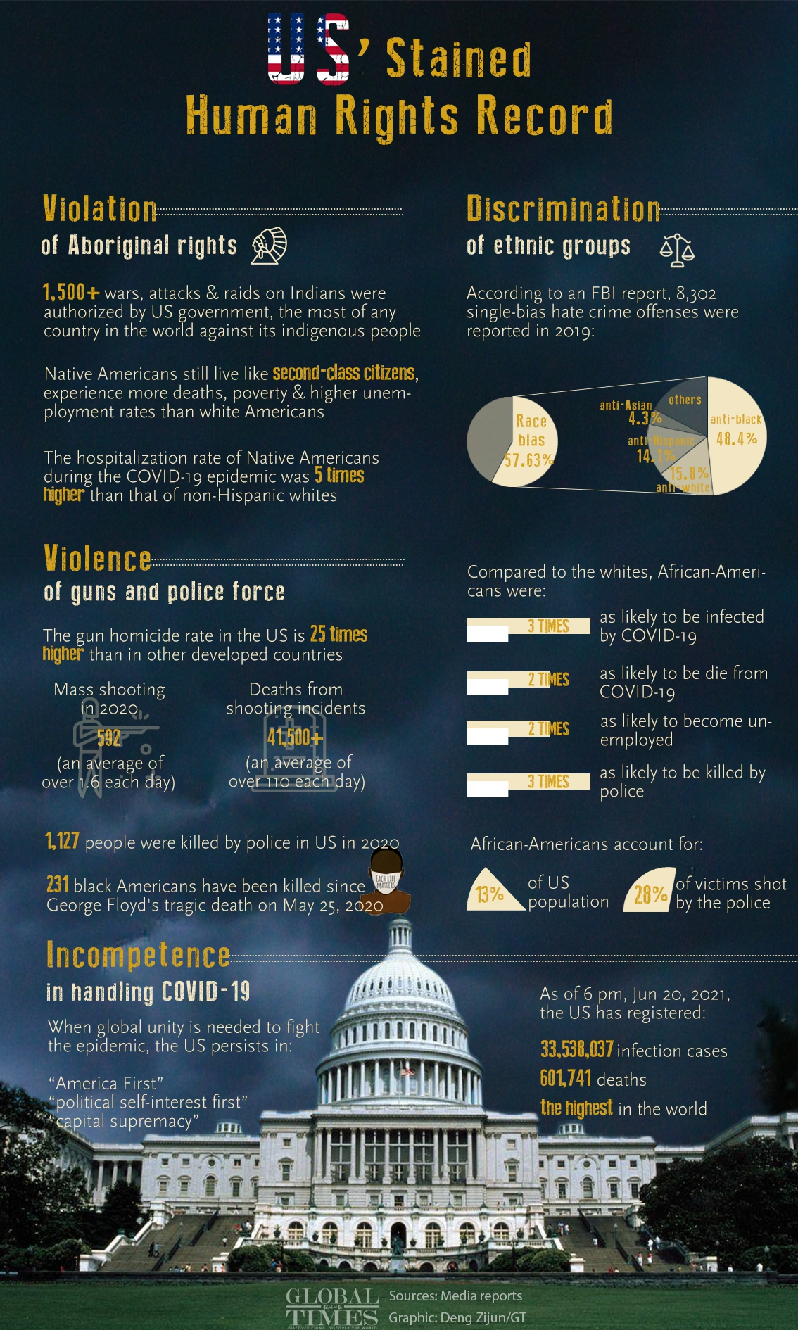 US' Stained Human Rights Record Graphic: Deng Zijun/GT