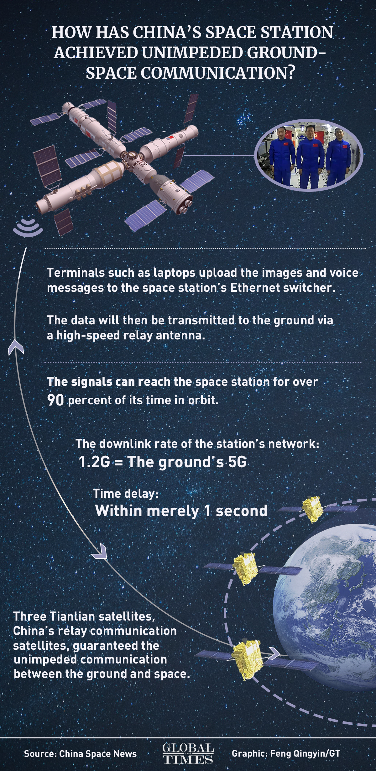 China's space station achieves unimpeded ground-space communication with a speed equaling to that of the ground's 5G communication. The time delay is within merely 1 second. How has China achieved this? Check out our infographic: