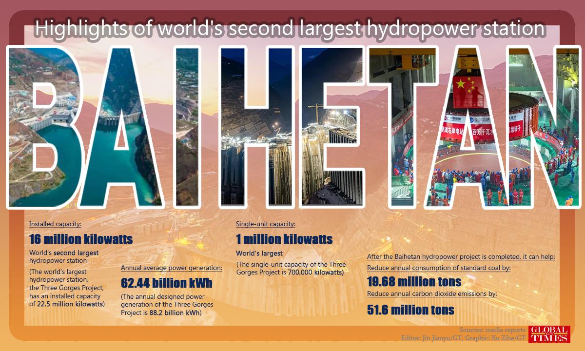 Основные моменты второй по величине в мире гидроэлектростанции Baihetan