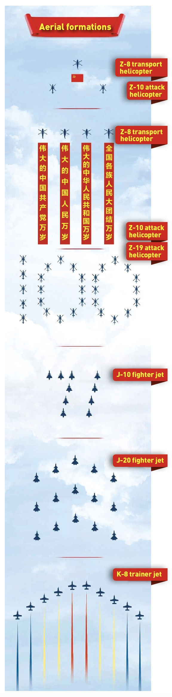 Seventy-one top Chinese military aircraft join the celebration by delivering an aerial performance in Tian'anmen Square. Graphic: China Central Television