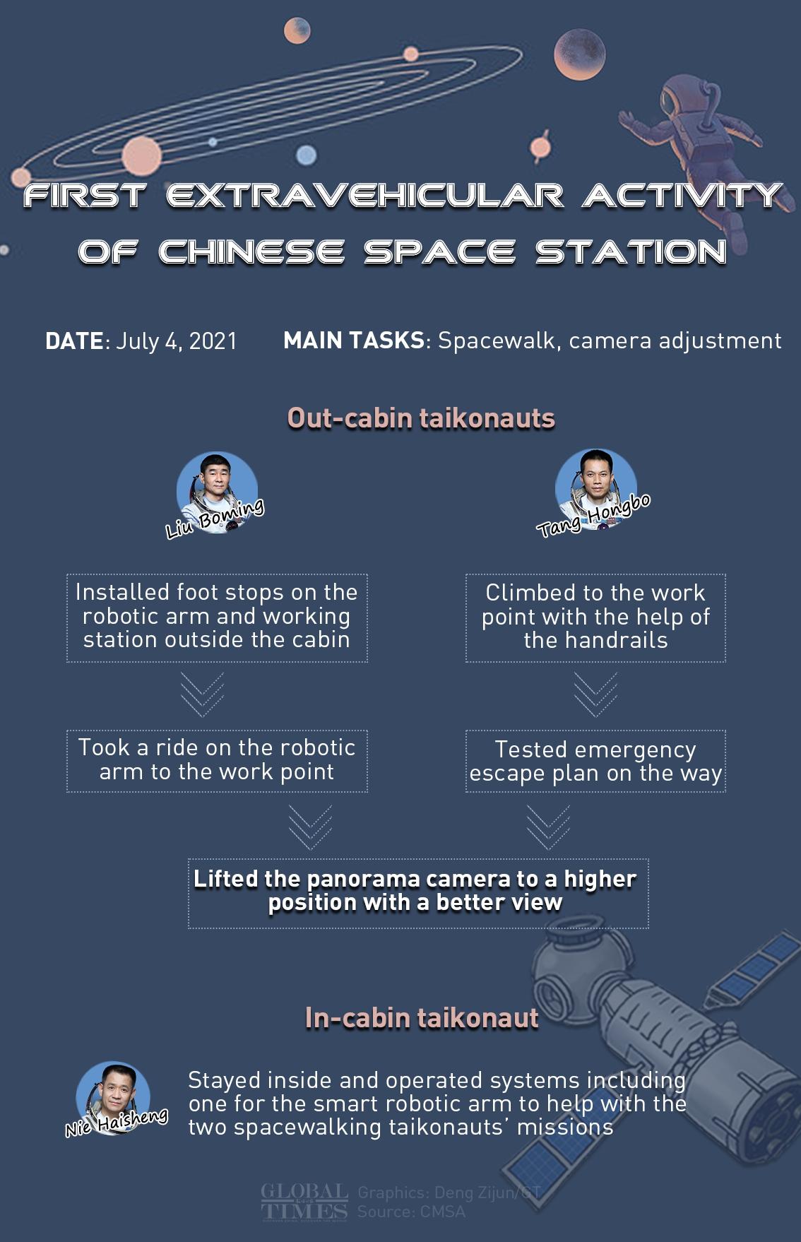 중국 우주 정거장 인포 그래픽의 첫 번째 선외 활동 : Deng Zijun / GT