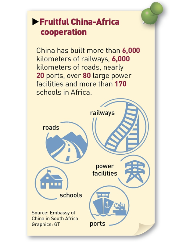 Source: Embassy of China in South Africa  Graphics: GT