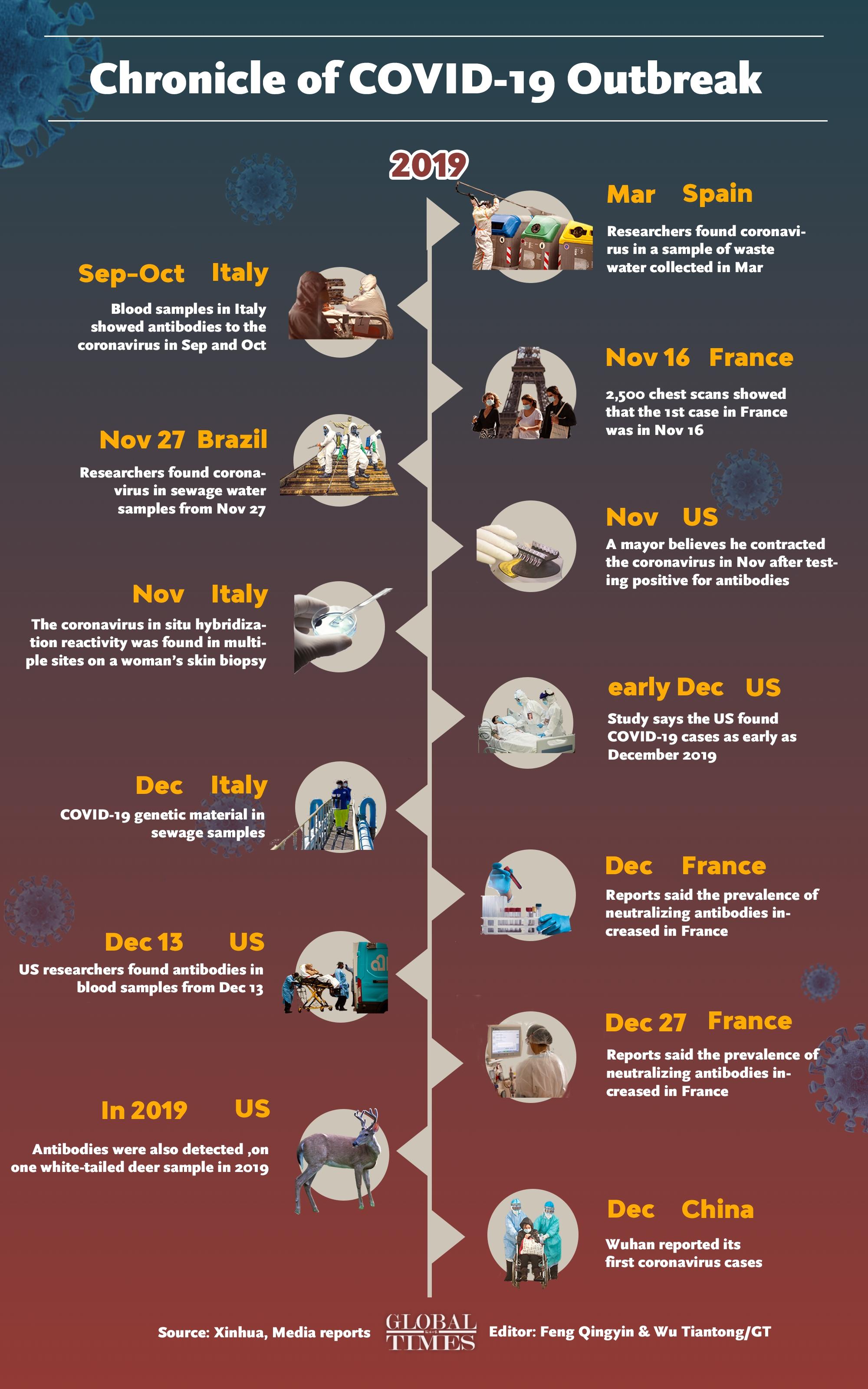 Infographic: Feng Qinyin and Wu Tiantong/Global Times