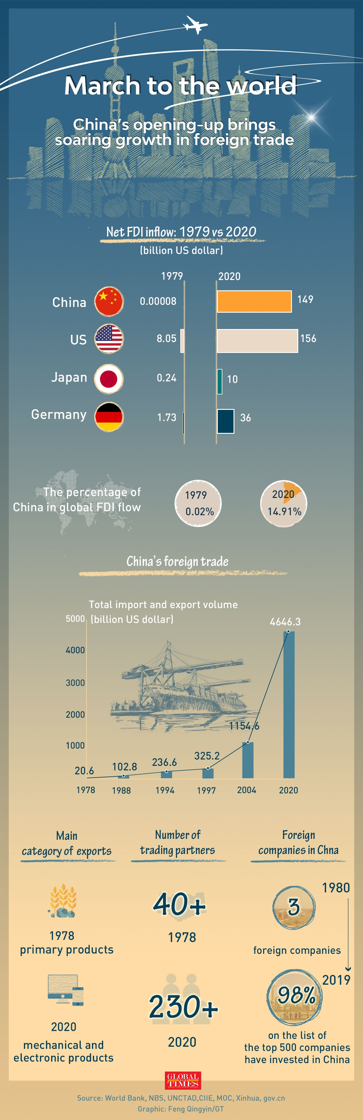 China's opening-up brings soaring growth in foreign trade Infographic: Feng Qingyin/GT