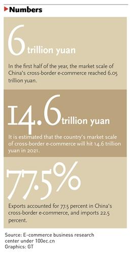 China's cross-border e-commerce