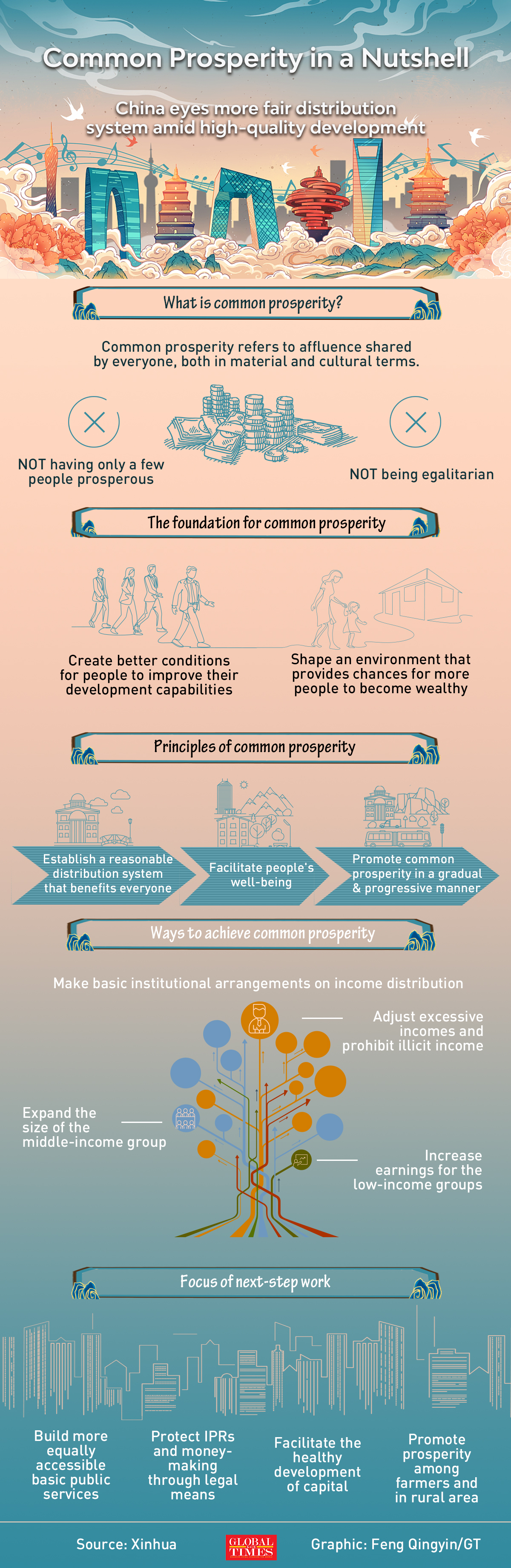 China eyes more fair distribution system amid high-quality development Graphic: Feng Qingyin/GT