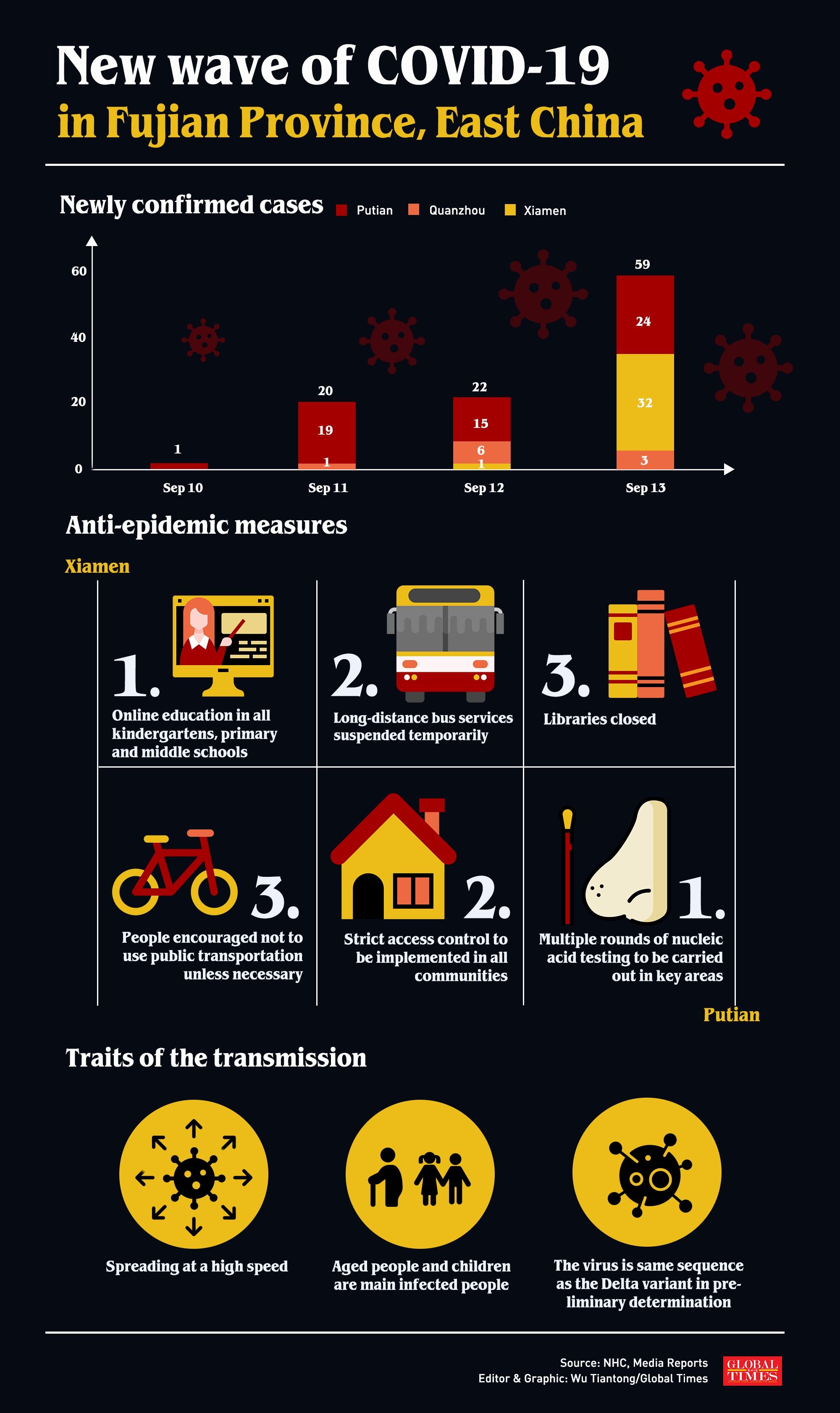 Infographic: Wu Tiantong/Global Times