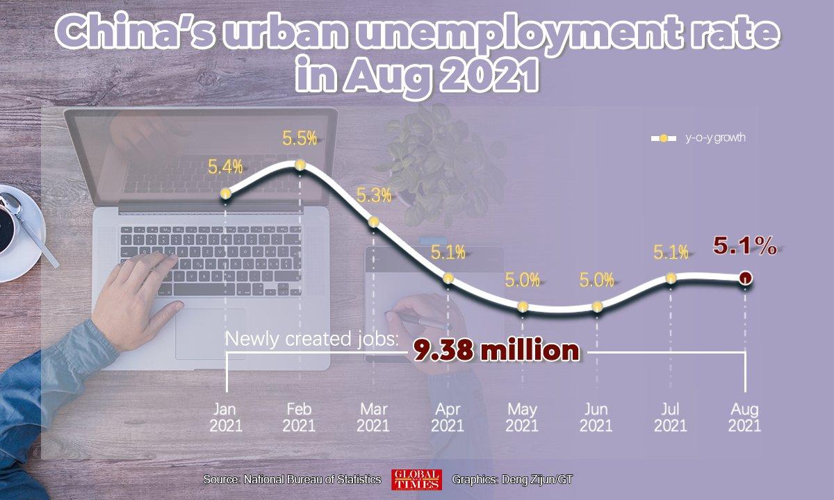 China's urban unemployment ratein Aug 2021 Infographic: Deng Zijun/GT