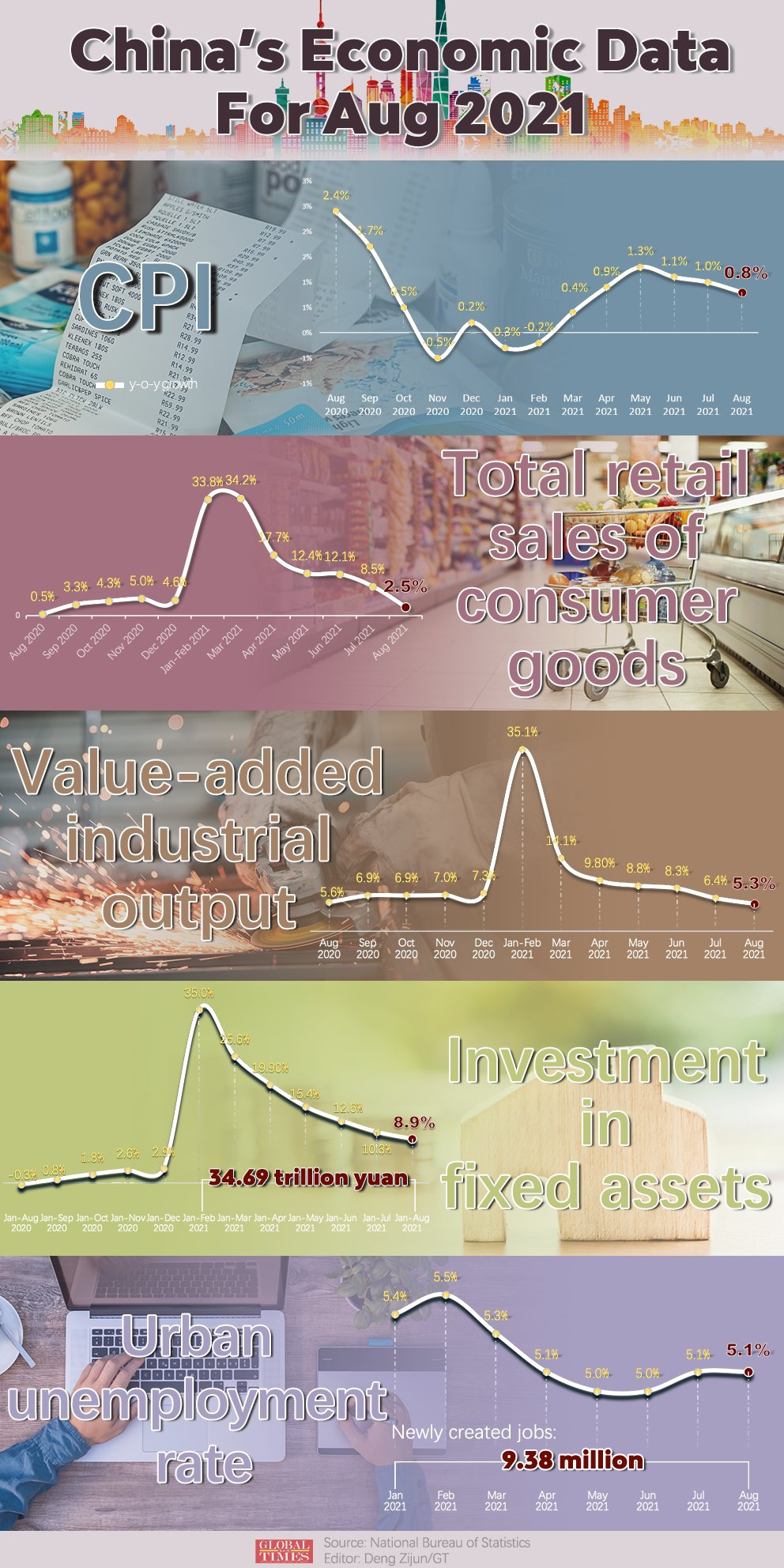 China's economic data for Aug 2021 Infographic: Deng Zijun/GT