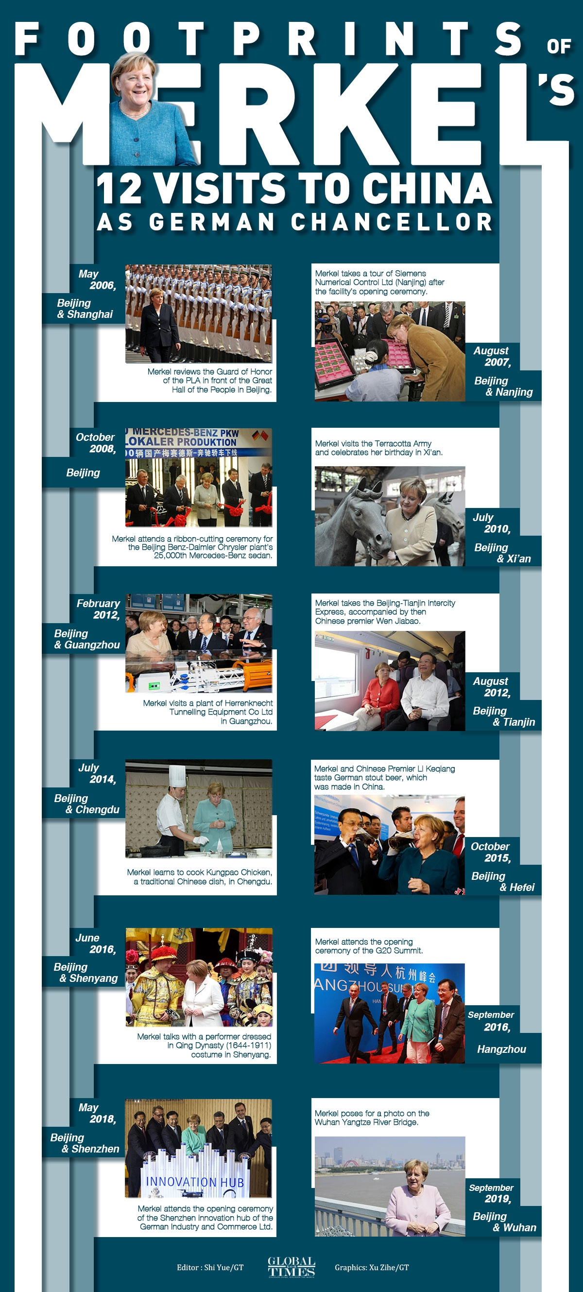 Footprints of Merkel's 12 visits to China as German Chancellor Graphic: Xu Zihe/GT