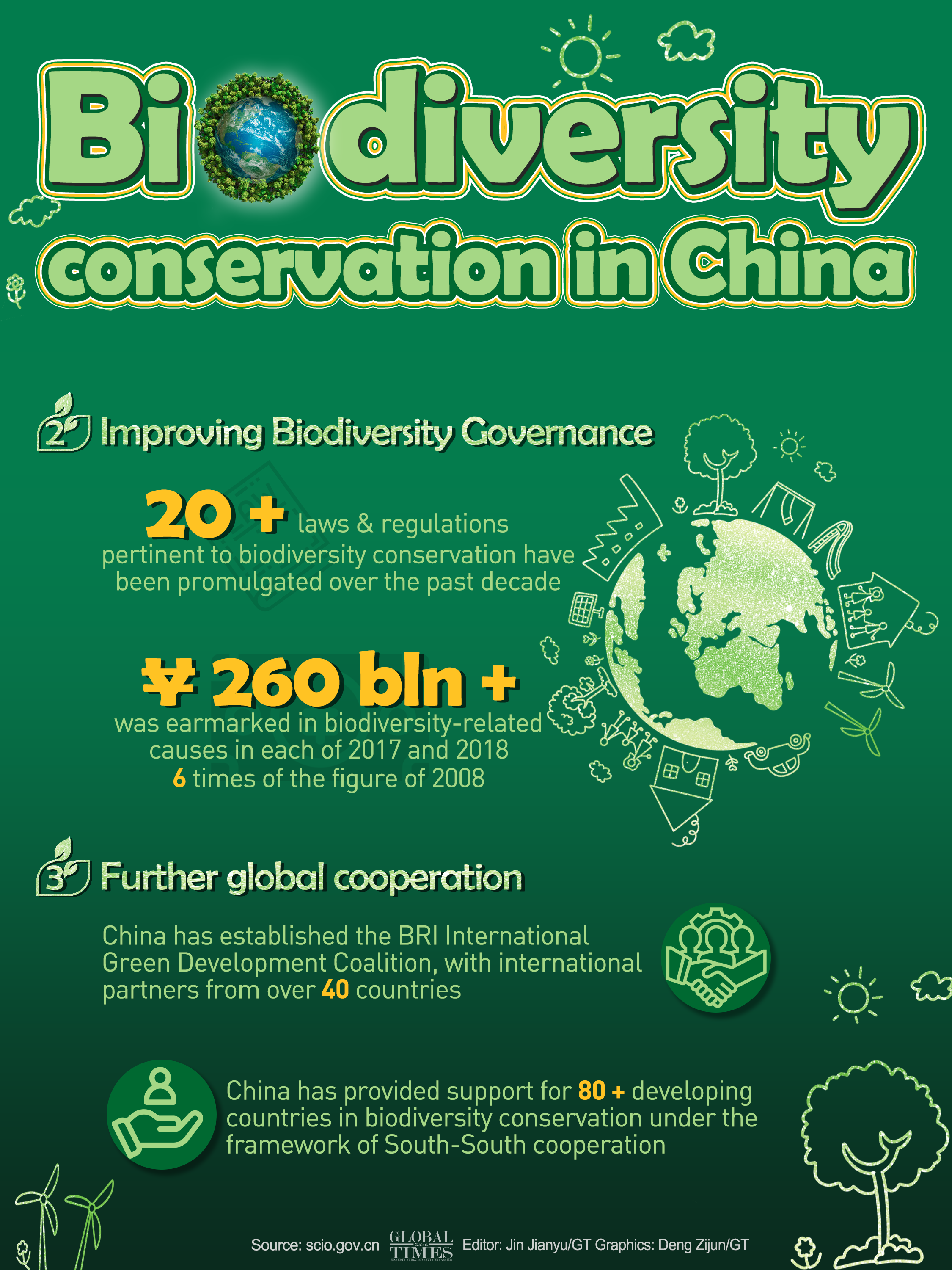 Biodiversity conservation in China. Graphic: Deng Zijun/GT