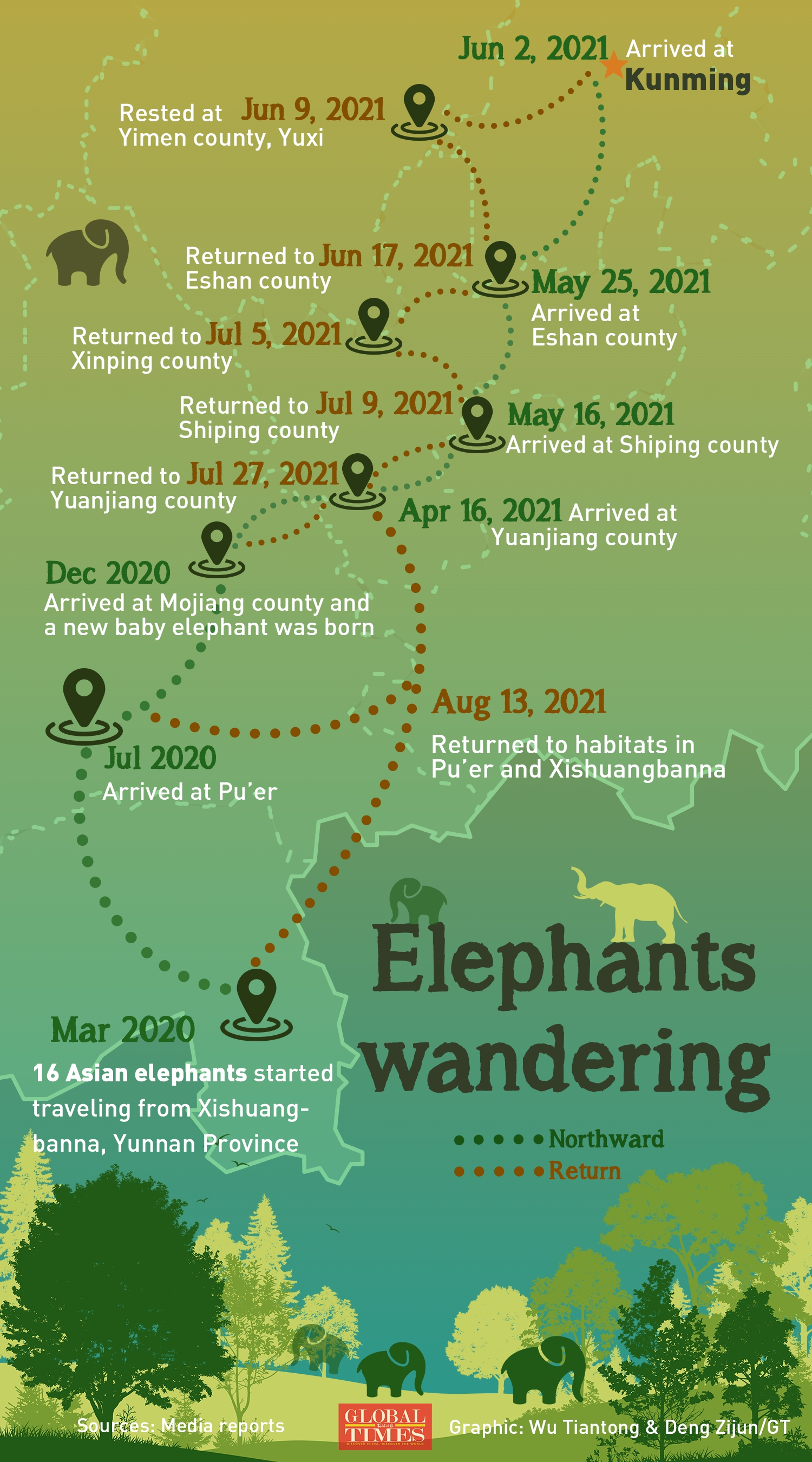 The 16 Asian elephants that started their northward journey in March 2020 from Xishuangbanna returned to their habitat in Xishuangbanna, Southwest China's Yunnan Province in August, spending hundreds of days and covering over 1,300 kilometers in their wandering. More than 25,000 people were deployed and 180 tons of elephant food were provided to ensure the safety of the elephants and local residents.